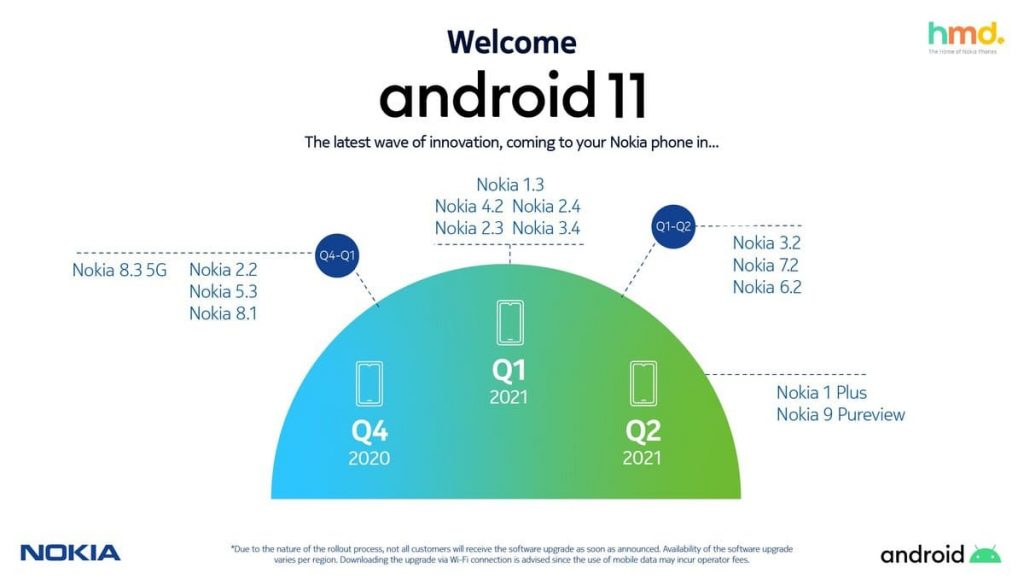 Official Android 11 roadmap for Nokia smartphones